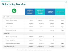 TCM Make Or Buy Decision Ppt Slides Aids PDF