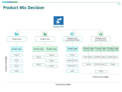 TCM Product Mix Decision Ppt Show Infographic Template PDF