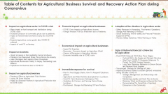 Table Of Contents For Agricultural Business Survival And Recovery Action Plan During Coronavirus Ppt Inspiration Visual Aids PDF