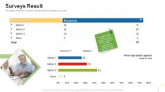Tactical Plan For Brand Remodeling Surveys Result Ppt Pictures Microsoft PDF