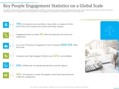 Tactics To Develop People Engagement In Organization Key People Engagement Statistics On A Global Scale Professional PDF
