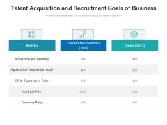 Talent Acquisition And Recruitment Goals Of Business Ppt PowerPoint Presentation Icon Brochure PDF