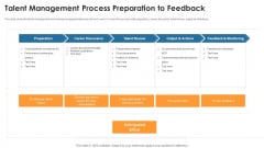 Talent Management Process Preparation To Feedback Background PDF