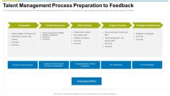 Talent Management Process Preparation To Feedback Ppt Icon Tips PDF