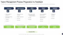 Talent Management Process Preparation To Feedback Ppt Styles Graphics Pictures PDF