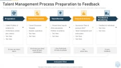 Talent Management Process Preparation To Feedback Ppt Styles Picture PDF