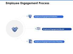 Talent Management Systems Employee Engagement Process Ppt Outline Guidelines PDF