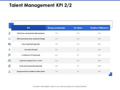 Talent Management Systems Talent Management KPI Ppt Outline Files PDF