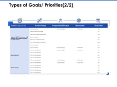 Talent Management Systems Types Of Goals Priorities Goal Ppt File Visuals PDF