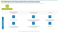 Talent Management With Organizational Goals And Employee Needs Ppt Portfolio Icons PDF
