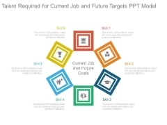 Talent Required For Current Job And Future Targets Ppt Model