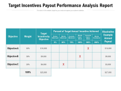 Target Incentives Payout Performance Analysis Report Ppt PowerPoint Presentation File Slide PDF
