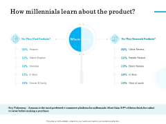 Target Market Segmentation How Millennials Learn About The Product Ppt PowerPoint Presentation Styles Brochure PDF