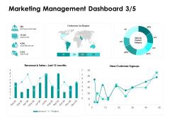 Target Market Strategy Marketing Management Dashboard Profit Ppt Summary Clipart PDF
