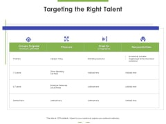 Targeting The Right Talent Ppt PowerPoint Presentation Diagram Lists PDF