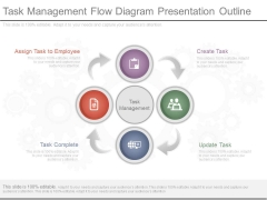 Task Management Flow Diagram Presentation Outline