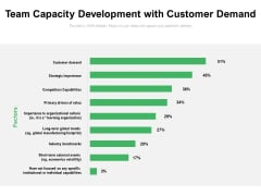 Team Capacity Development With Customer Demand Ppt PowerPoint Presentation Outline Model PDF