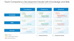 Team Competency Development Model With Knowledge And Skills Ppt PowerPoint Presentation Gallery Slides PDF