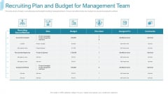Team Forming IT Project Recruiting Plan And Budget For Management Team Infographics PDF