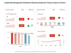 Team Manager Administration Leadership Management Dashboard Showing Headcount Tenure And Span Of Control Slides Pdf