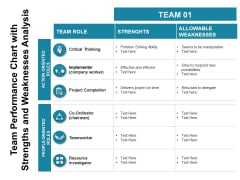 Team Performance Chart With Strengths And Weaknesses Analysis Ppt PowerPoint Presentation Inspiration Example Topics PDF