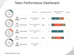 Team Performance Dashboard Ppt PowerPoint Presentation Ideas Images