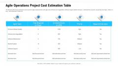 Team Performance Improvement Functional Optimization Through Agile Methodologies Agile Operations Project Cost Estimation Table Professional PDF