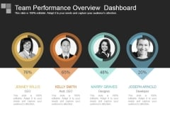 Team Performance Overview Dashboard
