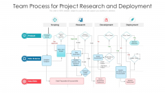 Team Process For Project Research And Deployment Ppt Infographics Slide PDF