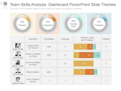 Team Skills Analysis Dashboard Powerpoint Slide Themes