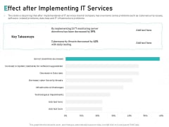 Tech Support Services Cost And Pricing Effect After Implementing IT Services Ppt PowerPoint Presentation Summary Background