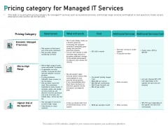Tech Support Services Cost And Pricing Pricing Category For Managed IT Services Ppt PowerPoint Presentation File Deck