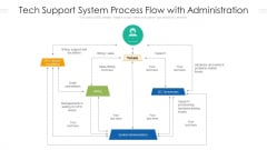 Tech Support System Process Flow With Administration Ppt PowerPoint Presentation Slides Download PDF