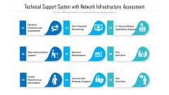Technical Support System With Network Infrastructure Assessment Ppt Pictures Example PDF