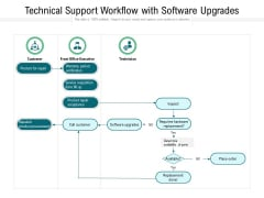Technical Support Workflow With Software Upgrades Ppt PowerPoint Presentation Model Master Slide PDF