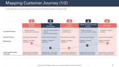 Techniques To Increase Customer Satisfaction Mapping Customer Journey Process Template PDF