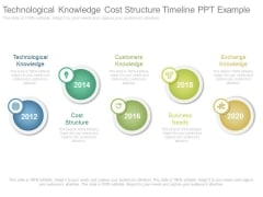 Technological Knowledge Cost Structure Timeline Ppt Example