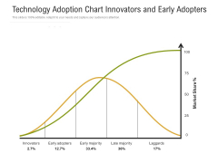 Technology Adoption Chart Innovators And Early Adopters Ppt PowerPoint Presentation Model Graphics Download PDF