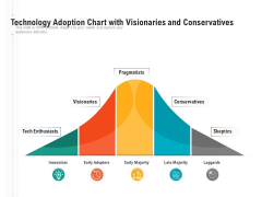 Technology Adoption Chart With Visionaries And Conservatives Ppt PowerPoint Presentation Visual Aids Deck PDF