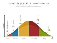 Technology Adoption Curve With Growth And Maturity Ppt PowerPoint Presentation Inspiration Background Image PDF