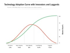 Technology Adoption Curve With Innovators And Laggards Ppt PowerPoint Presentation Show Slide Download PDF
