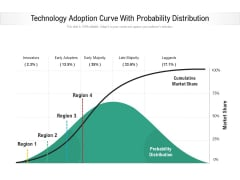 Technology Adoption Curve With Probability Distribution Ppt PowerPoint Presentation Pictures Good PDF