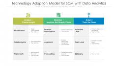 Technology Adoption Model For SCM With Data Analytics Ppt PowerPoint Presentation File Slideshow PDF