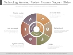 Technology Assisted Review Process Diagram Slides