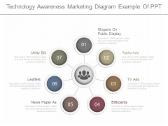 Technology Awareness Marketing Diagram Example Of Ppt