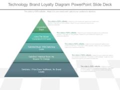 Technology Brand Loyalty Diagram Powerpoint Slide Deck