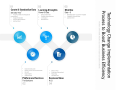 Technology Change Implementation Process To Boost Business Efficiency Ppt PowerPoint Presentation Ideas Summary PDF