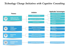 Technology Change Initiatives With Cognitive Consulting Ppt PowerPoint Presentation Layouts Icon PDF