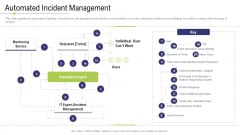 Technology Facility Maintenance And Provider Automated Incident Management Ppt Ideas Templates PDF