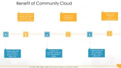 Technology Guide For Serverless Computing Benefit Of Community Cloud Inspiration PDF